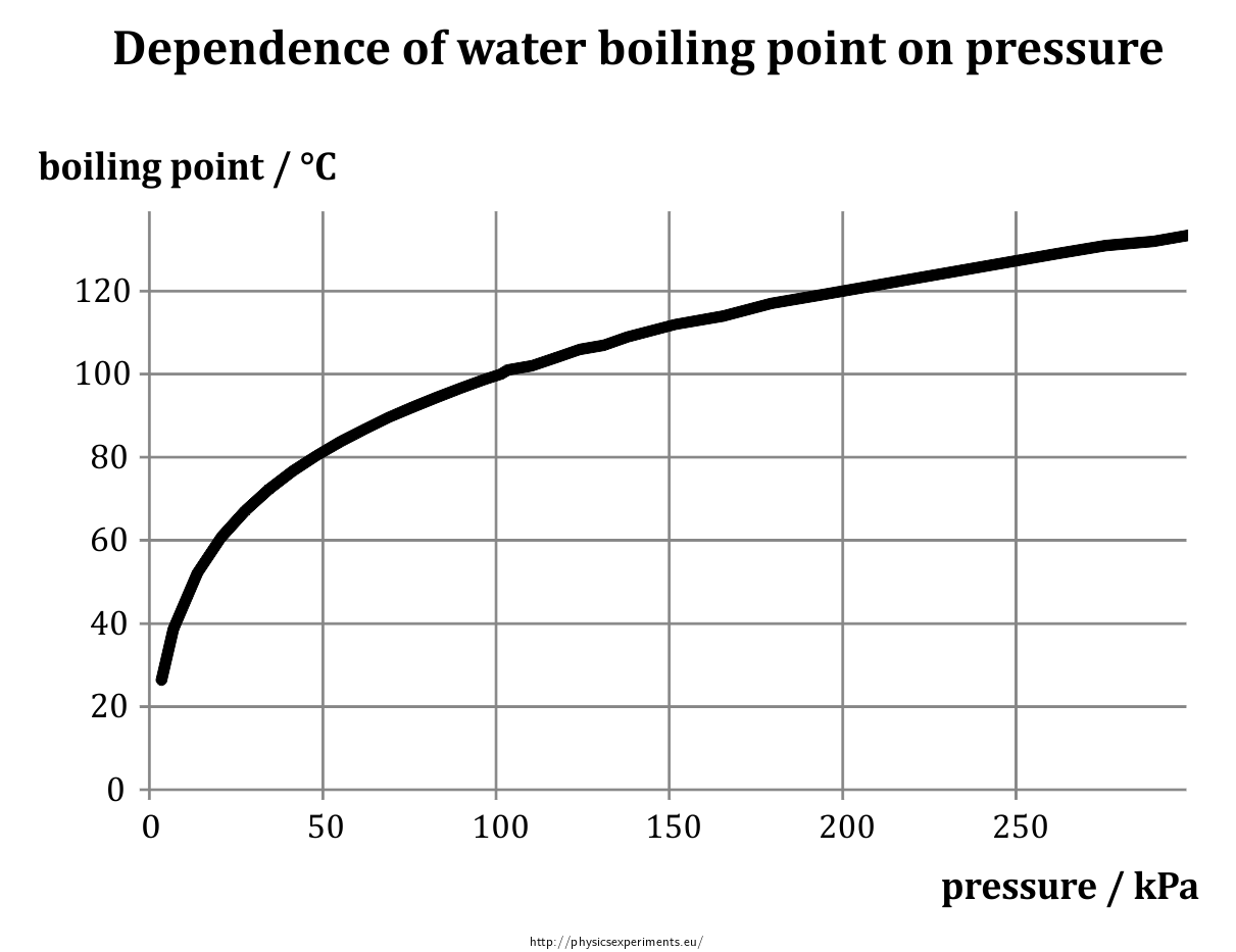 dependence of boiling point of water on pressure  u2014 collection of experiments