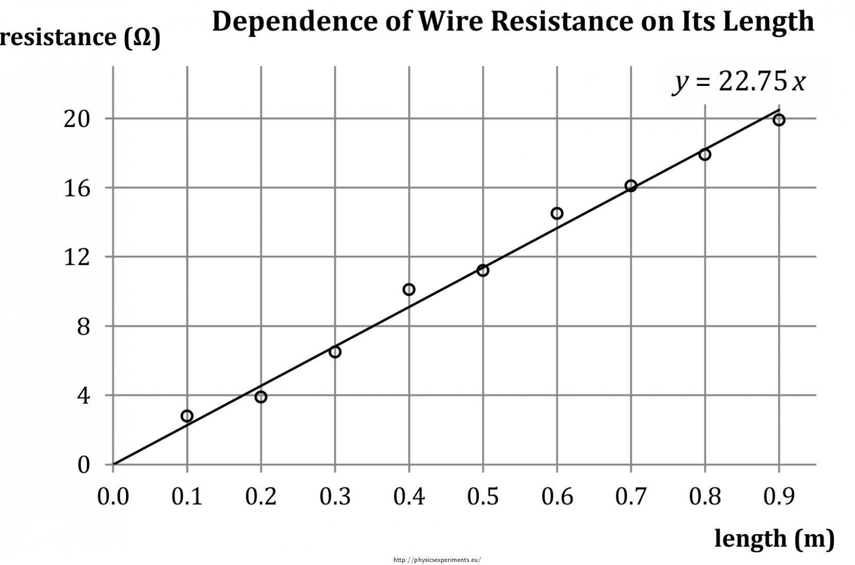 Admirable Dependence Of Wire Resistance On Its Parameters Collection Of Wiring Cloud Staixuggs Outletorg