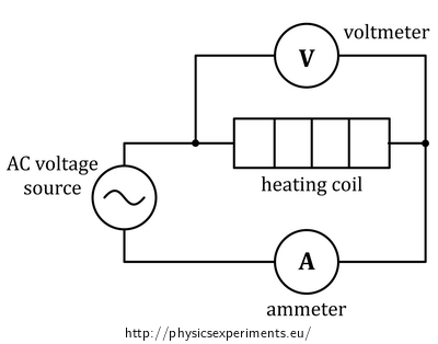 Experimental determination of Specific Heat of Water — Collection of
