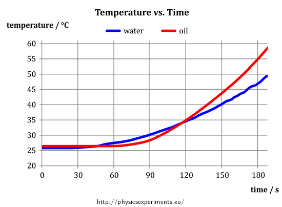 Fig. 4: Measured time dependence of water and oil temperatures when heating
