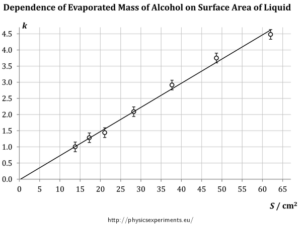Fig. 2: Dependence of evaporated mass of alcohol on its surface area, average values from 10 neasurements
