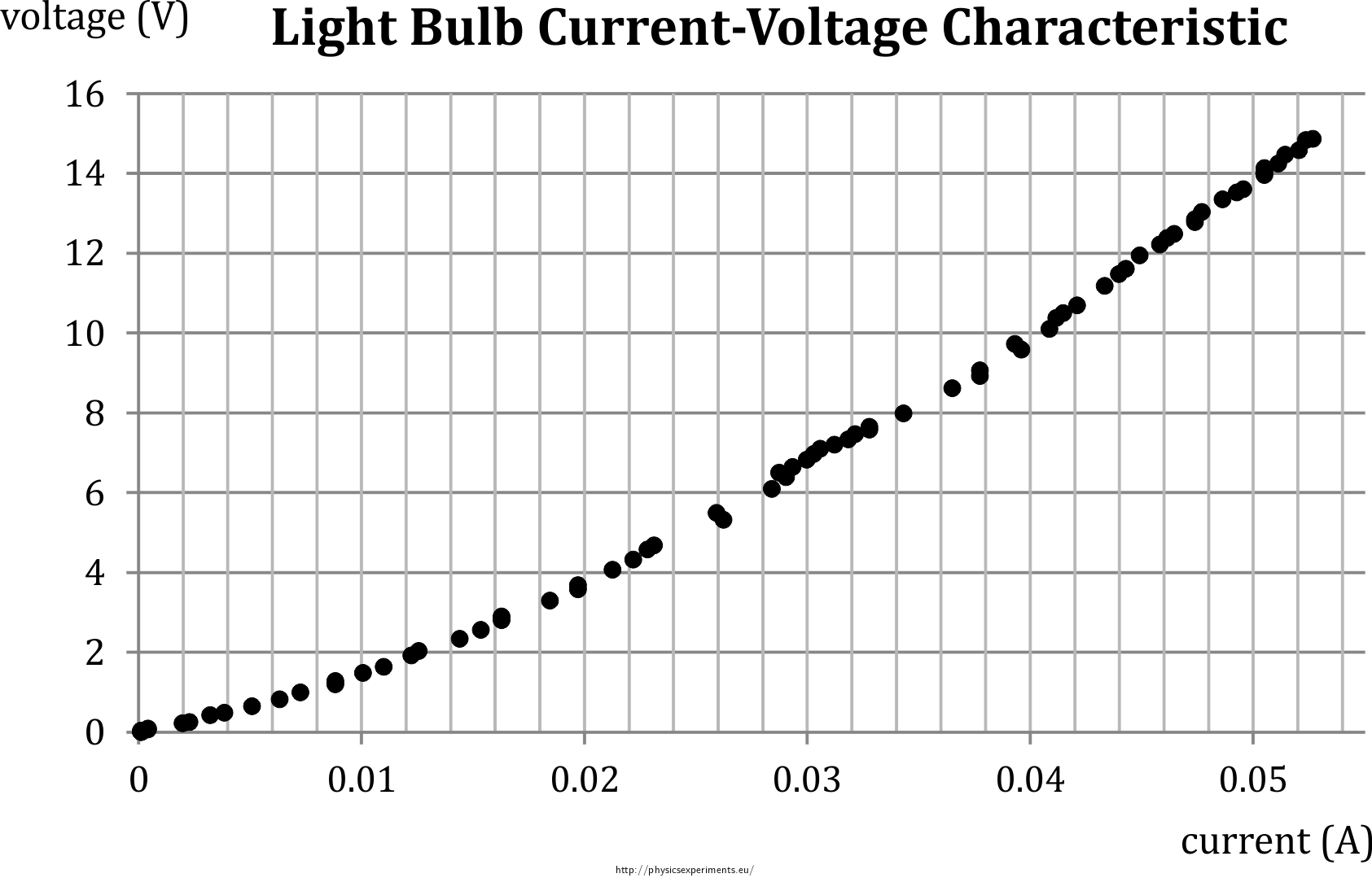 Light Bulb Current Voltage Characteristic Collection Of Experiments