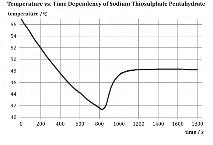 Fig. 2: Time dependency of temperature during solidification of sodium thiosulphate pentahydrate